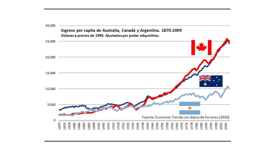 Grafico ingreso per capita