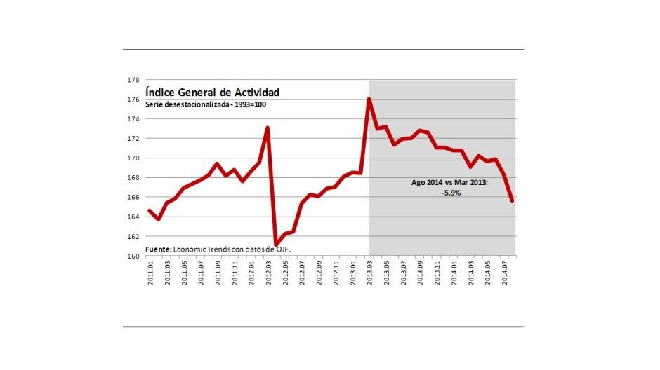 Gráfico 1.- Actividad económica general