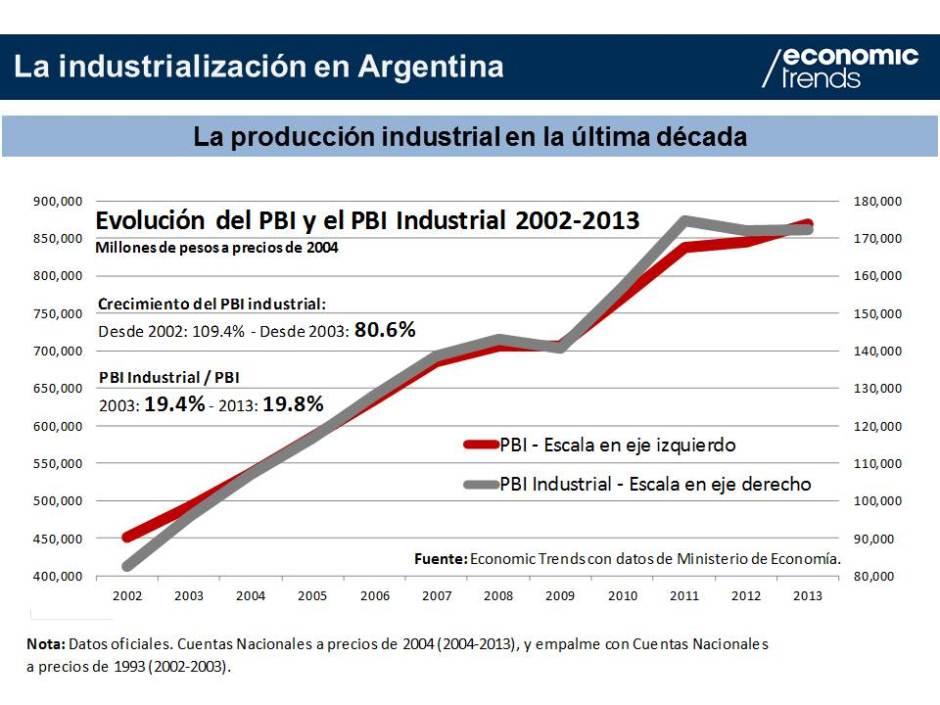 Gráfico 1.- Crecimiento industrial 2003-2013