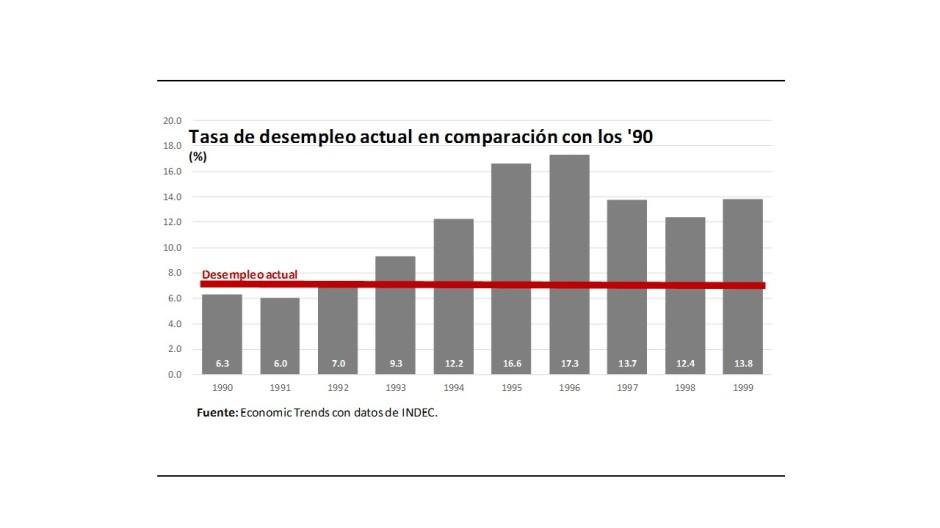 Gráfico 1.- Desempleo ahora y en los 90