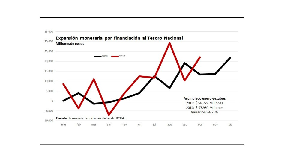 Gráfico 1.- Emisión de dinero para financiar al Tesoro