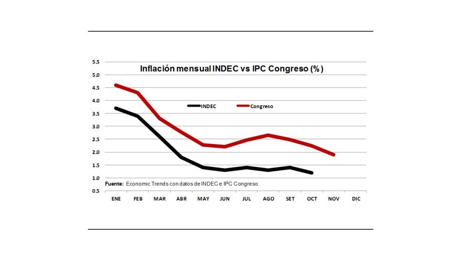 Gráfico 1.- Inflación oficial y no oficial