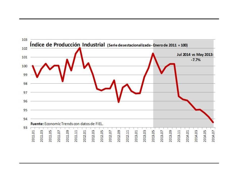 Gráfico 1.- Producción Industrial