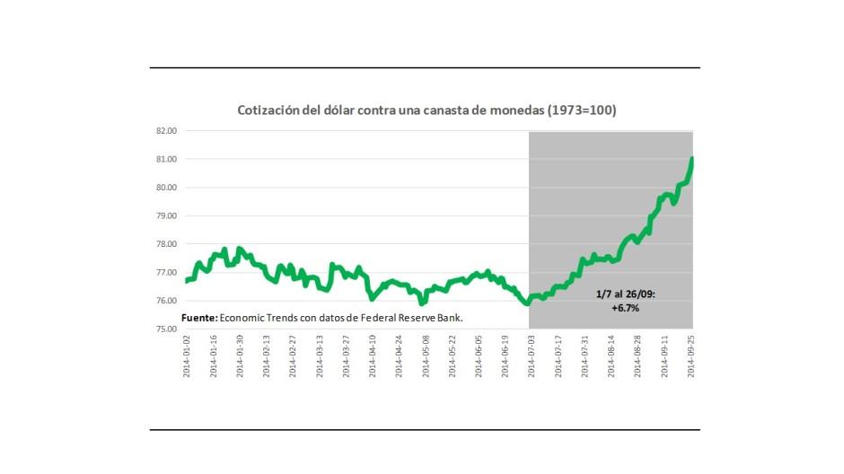 Gráfico 2.- Dólar contra una canasta de monedas