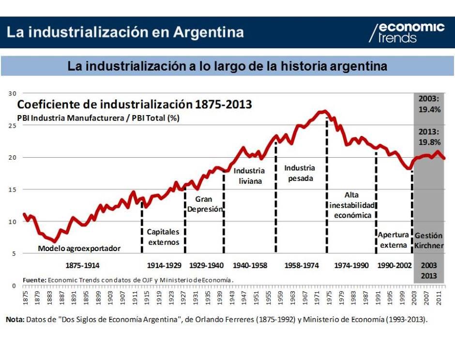 Gráfico 2.- Industrialización 1875-2013