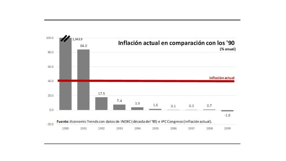 Gráfico 2.- Inflación ahora y en los 90