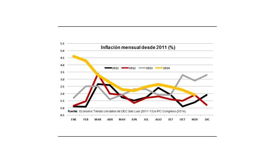 Gráfico 2.- Inflación mensual desde 2011