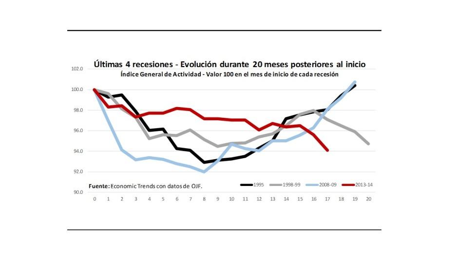 Gráfico 2.- Recesiones comparadas