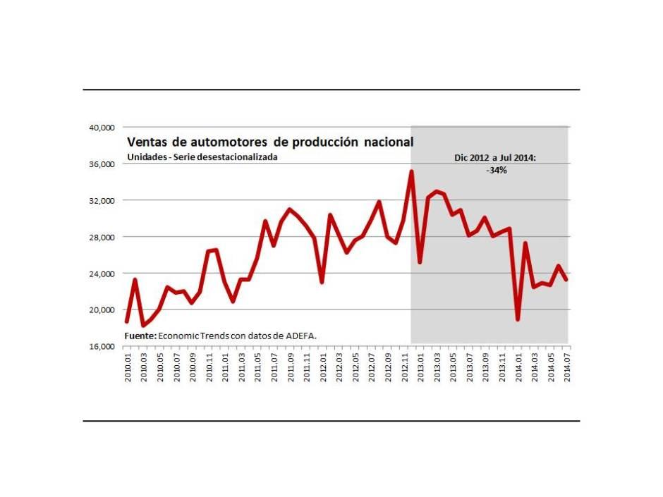 Gráfico 2.- Ventas de automotores nacionales