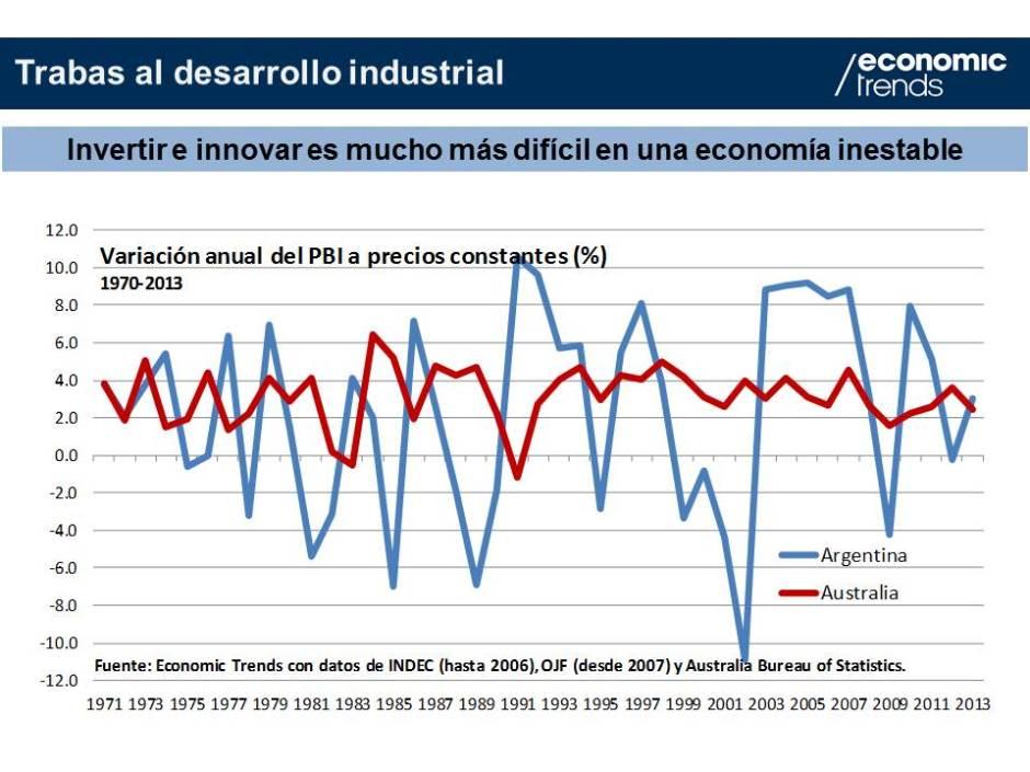 Gráfico 3.- Inestabilidad económica 1970-2013