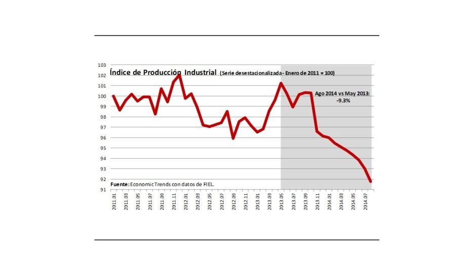 Gráfico 3.- Producción industrial