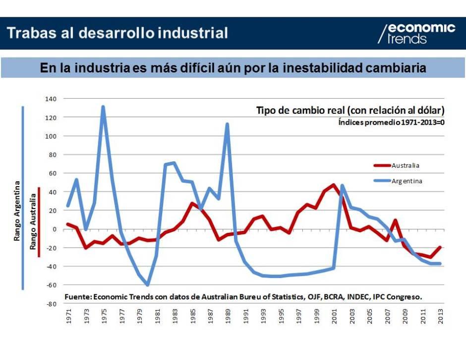 Gráfico 4.- Inestabilidad cambiaria 1970-2013