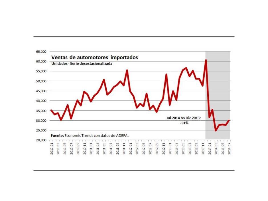 Gráfico 5.- Ventas de automotores importados