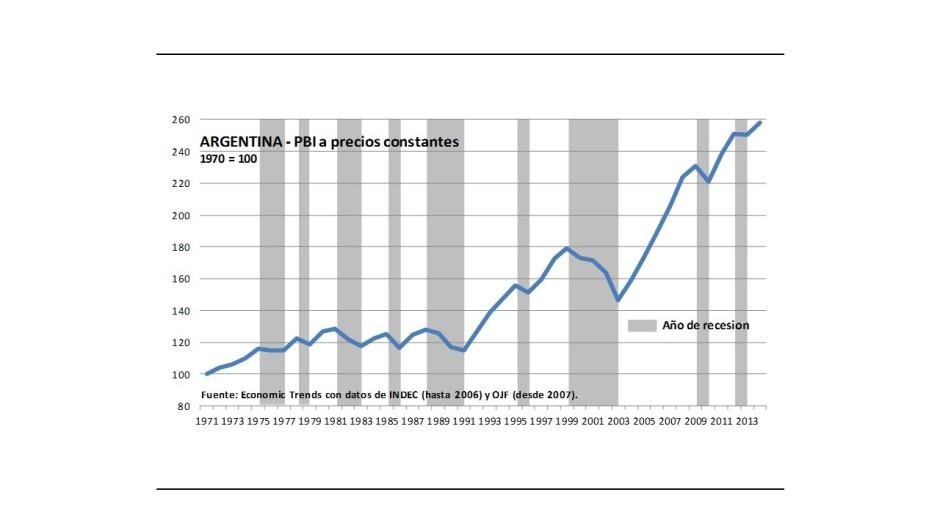 Gráfico recesiones