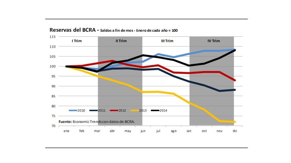 Gráfico Reservas BCRA