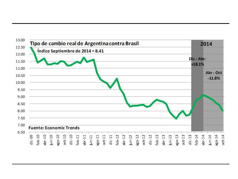 Gráfico tipo de cambio real contra Brasil