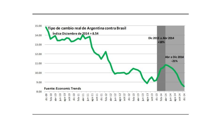 Gráfico tipo de cambio real