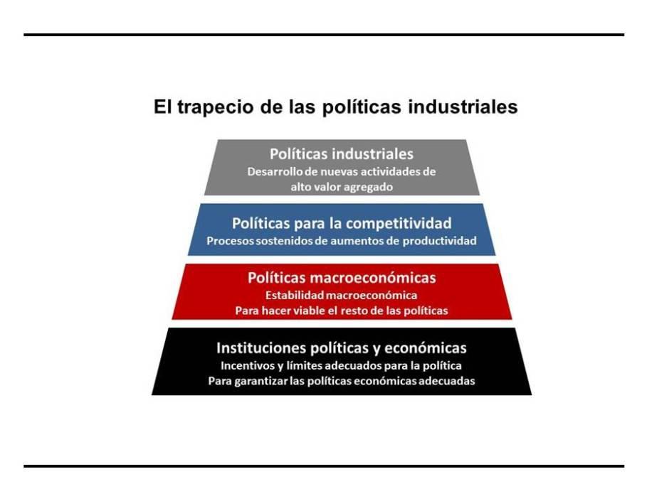 Imagen. Trapecio política industrial v2
