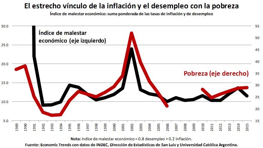 Indice de malestar económico.jpg