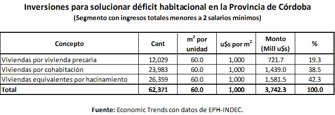 Tabla costo deficit viviendas